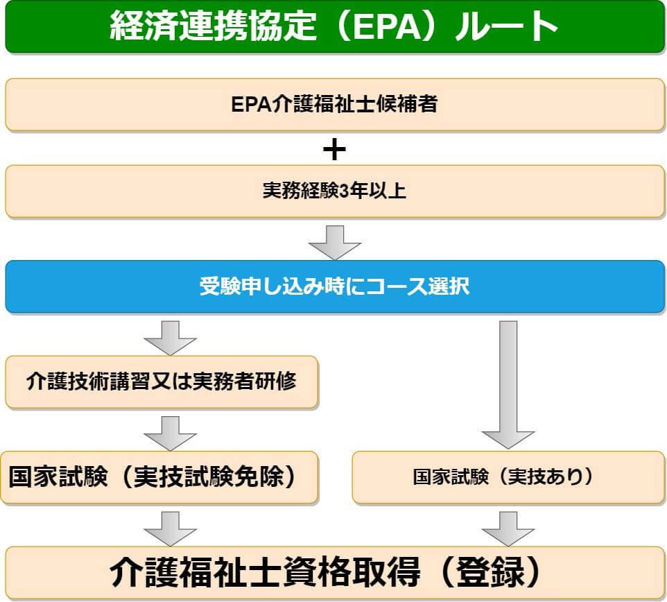 経済連携協定(EPA)ルート